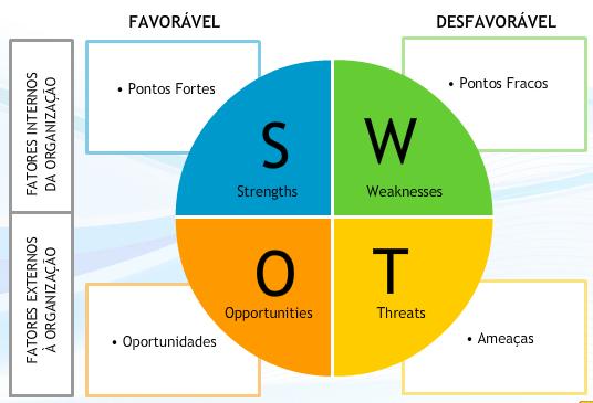 ferramentas para plano de negócios